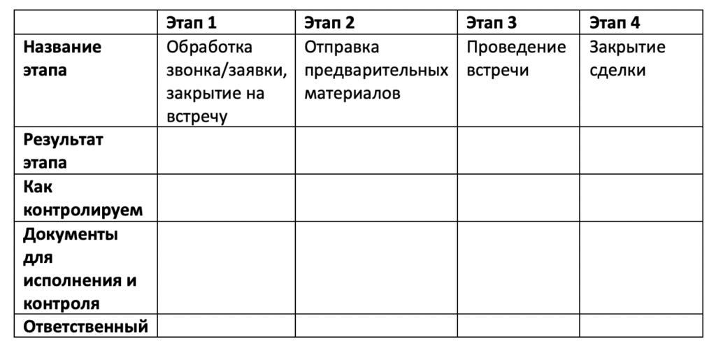Автоматизация бизнес-процесса, таблица шаг 1