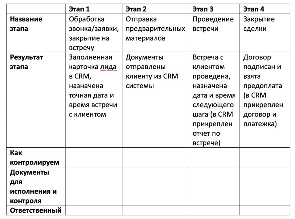 Автоматизация бизнес-процесса, таблица шаг 2