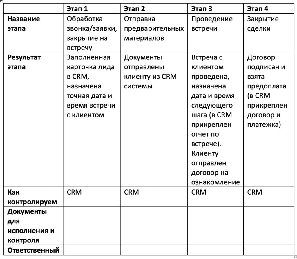 Автоматизация бизнес-процесса, таблица шаг 3