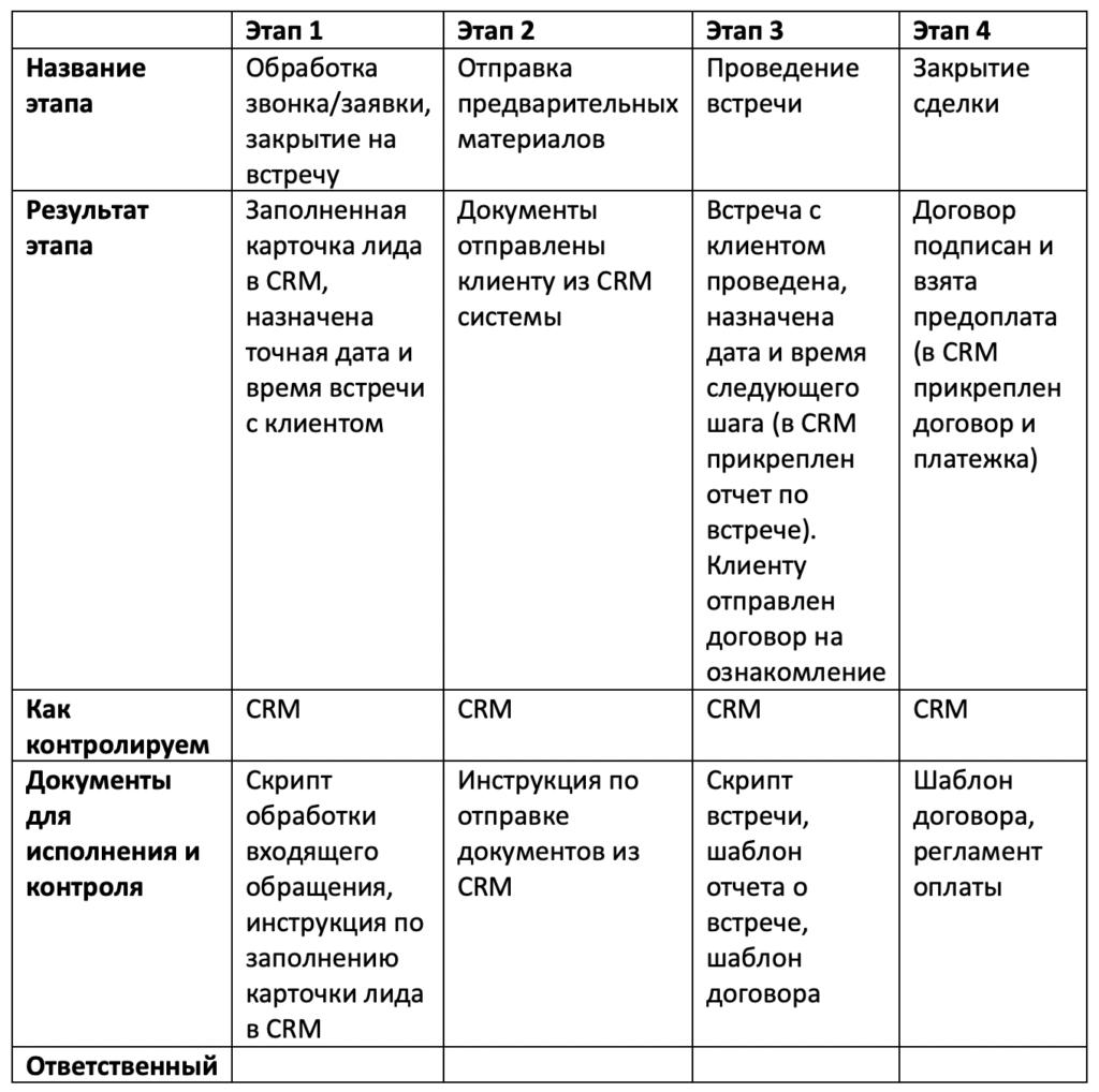 Автоматизация бизнес-процесса, таблица шаг 4