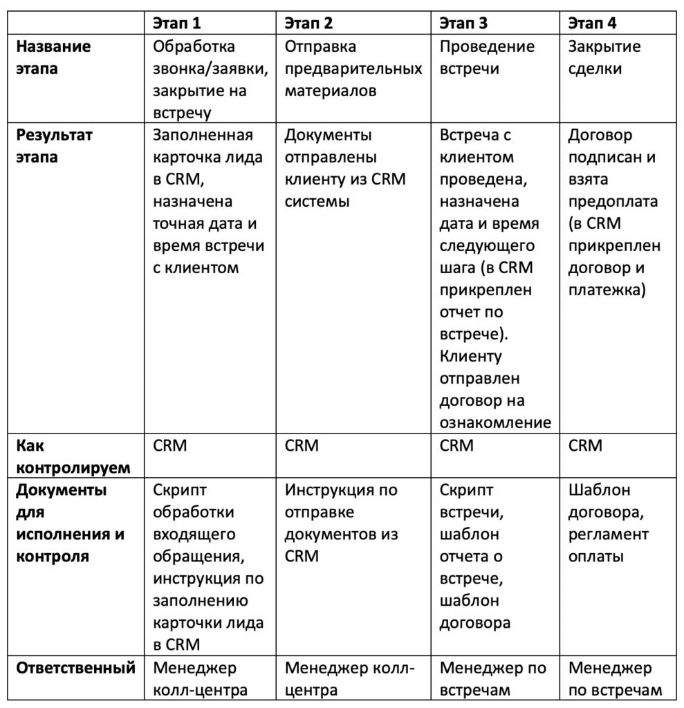 Автоматизация бизнес-процесса, таблица шаг 5