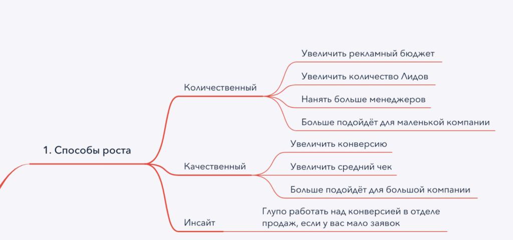 Майнд карта - способы роста продаж