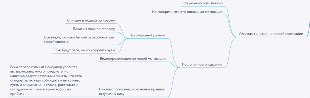 Алгоритм внедрения новой мотивации - майнд карта